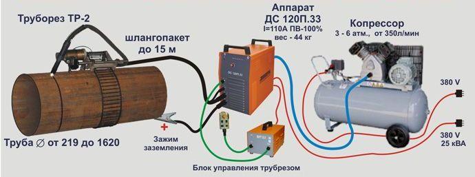 Схема сборки установки плазменной резки.