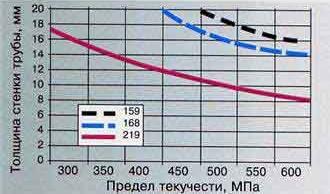 Толщина стенки трубы для трубогиба ГТГ 221